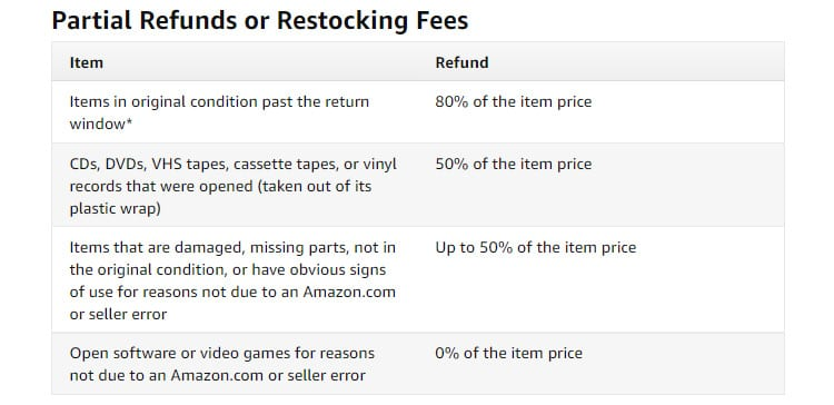 Partial Refunds or Restocking Fees